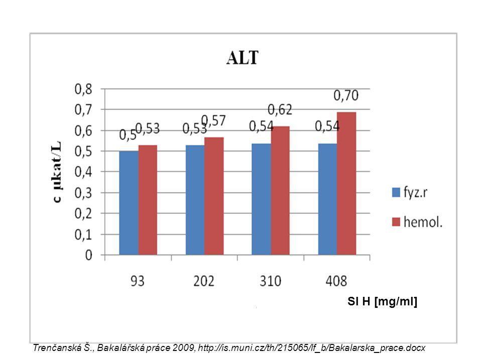 SI H [mg/ml] Trenčanská Š., Bakalářská práce 2009, http://is.muni.cz/th/215065/lf_b/Bakalarska_prace.docx.